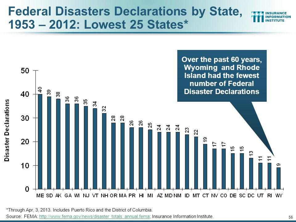 55 Federal Disasters Declarations by State, 1953 – 2013: Highest 25 States* Over the past 60 years, Texas has had the highest number of Federal Disaster Declarations 12/01/09 - 9pm *Through Apr.