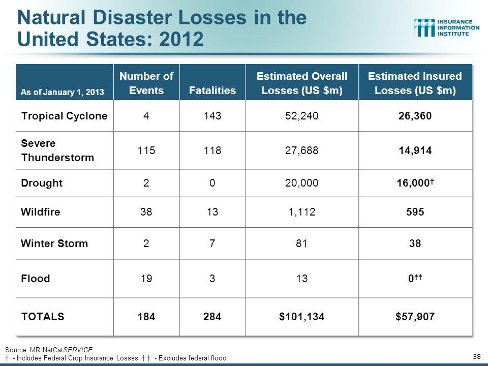 57 U.S. Insured Catastrophe Loss Update 2012 Catastrophe Losses Were Close to Average Until Sandy Hit 2011 Was the 5 th Most Expensive Year on Record