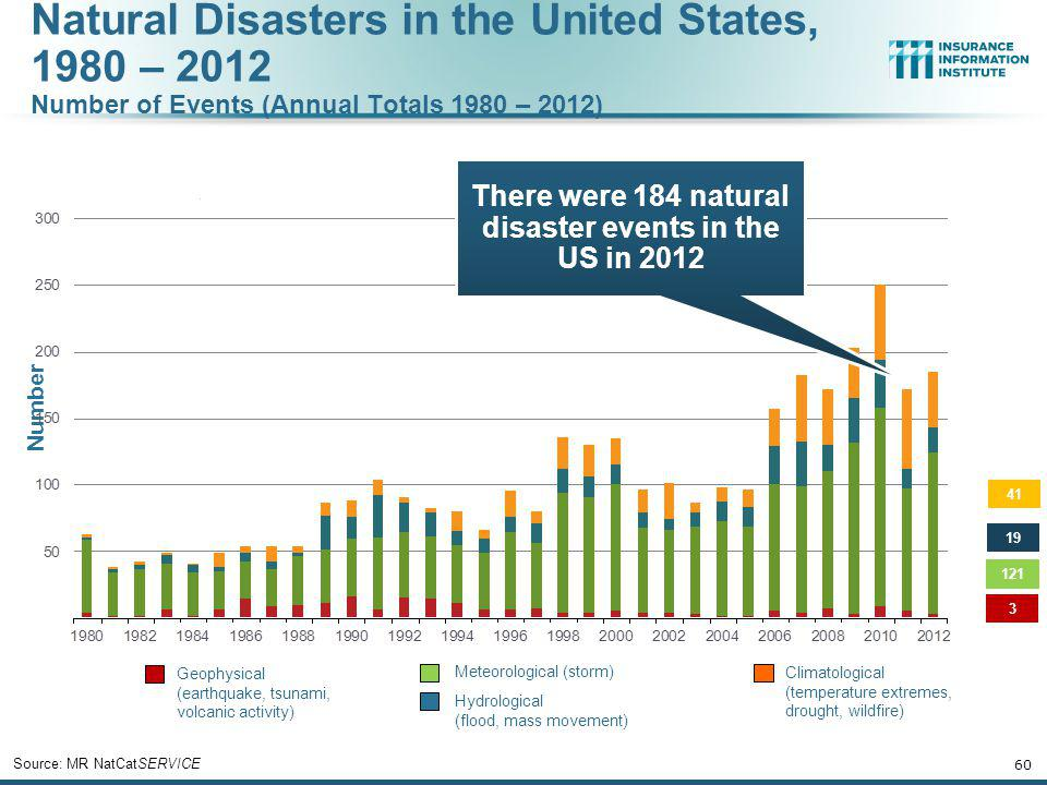 Significant Natural Catastrophes, 2012 (Events with $1 billion economic loss and/or 50 fatalities) 59 Source: MR NatCatSERVICE - Includes Federal Crop Insurance Losses.; - Excludes NFIP losses.