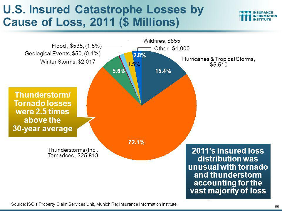 12/01/09 - 9pm 65 Top 16 Most Costly World Insurance Losses, 1970-2012* (Insured Losses, 2012 Dollars, $ Billions) *Figures do not include federally insured flood losses.