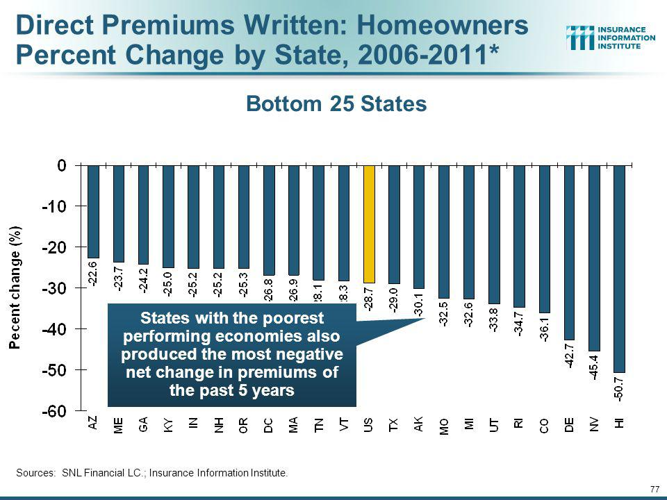76 Direct Premiums Written: Homeowners Percent Change by State, 2006-2011* Sources: SNL Financial LC.; Insurance Information Institute.