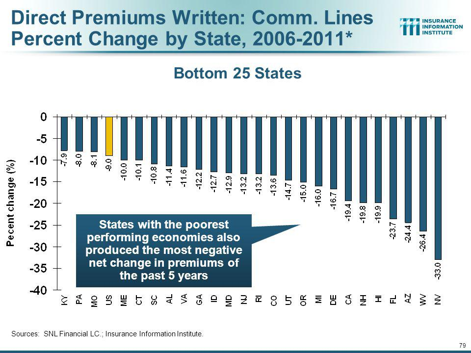 78 Direct Premiums Written: Comm.