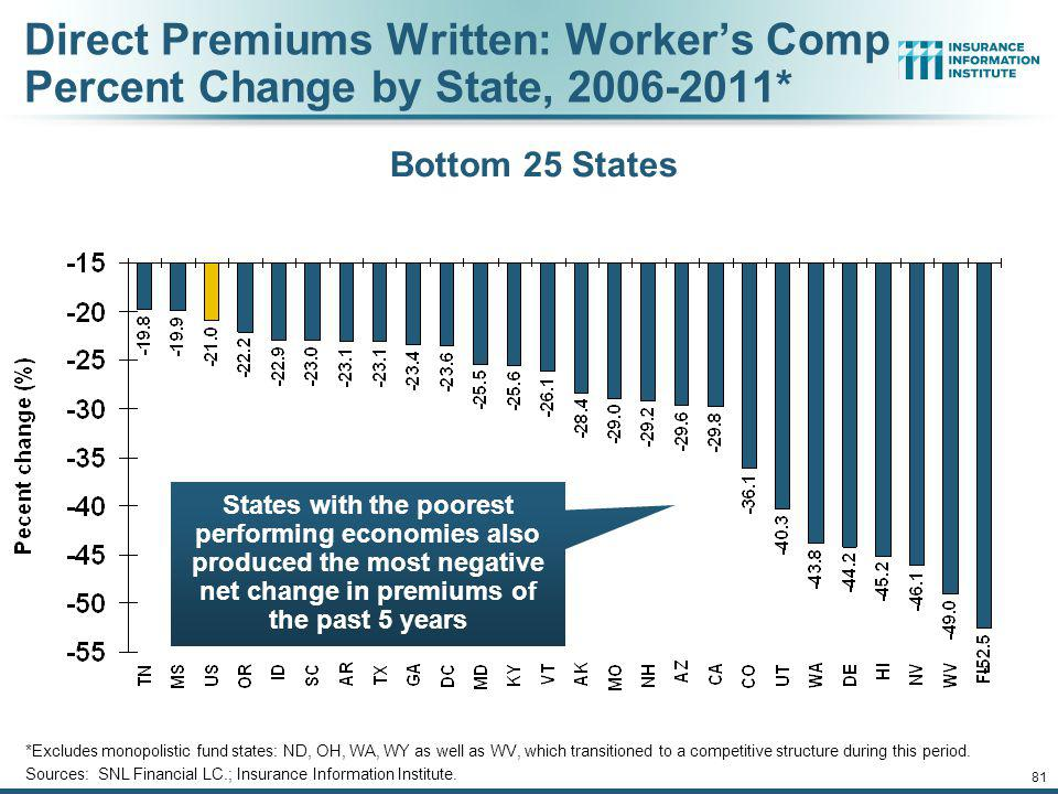 80 Direct Premiums Written: Workers Comp Percent Change by State, 2006-2011* *Excludes monopolistic fund states: ND, OH, WA, WY as well as WV, which transitioned to a competitive structure during this period.