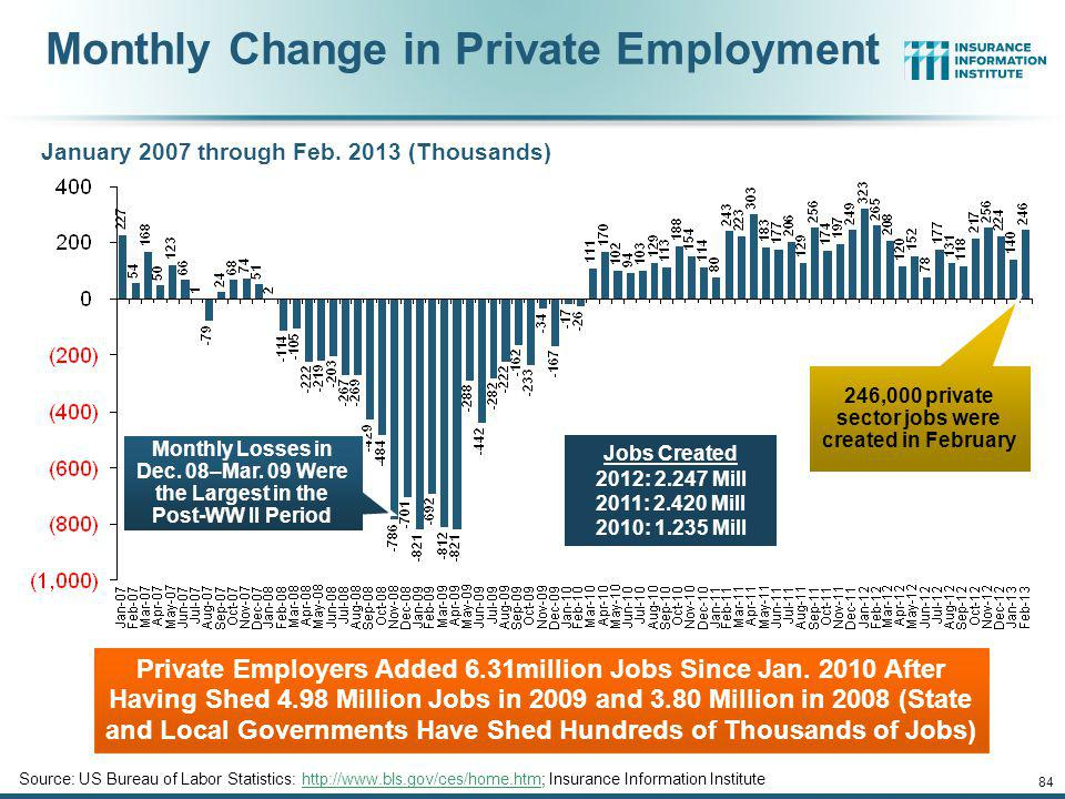 12/01/09 - 9pmeSlide – P6466 – The Financial Crisis and the Future of the P/C 83 Unemployment and Underemployment Rates: Stubbornly High in 2012, But Falling Unemployment stood at 7.7% in Feb.