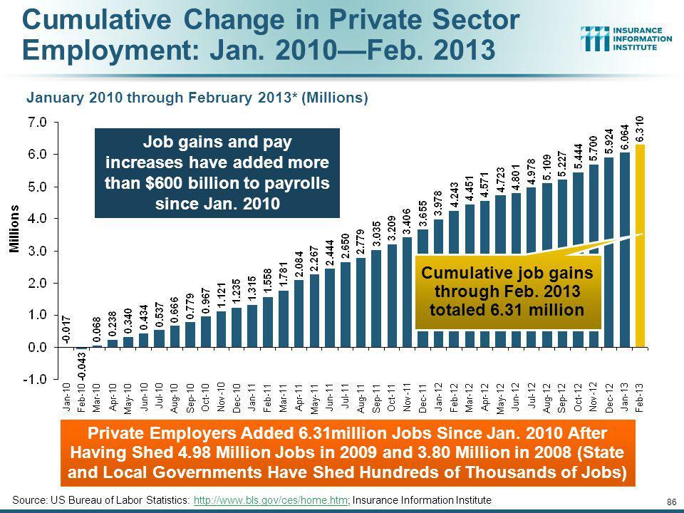 Cumulative Change in Private Employment: Dec. 2007Feb. 2013 December 2007 through February 2013 (Millions) Source: US Bureau of Labor Statistics: http