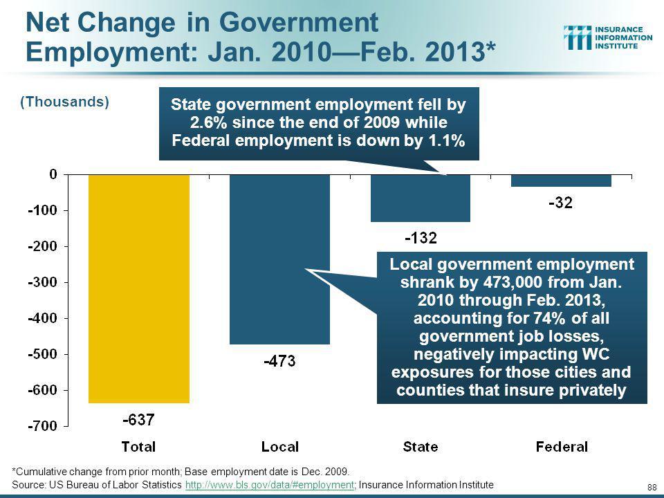 Cumulative Change in Government Employment: Jan. 2010Feb. 2013 January 2010 through Feb. 2013* (Millions) Source: US Bureau of Labor Statistics http:/