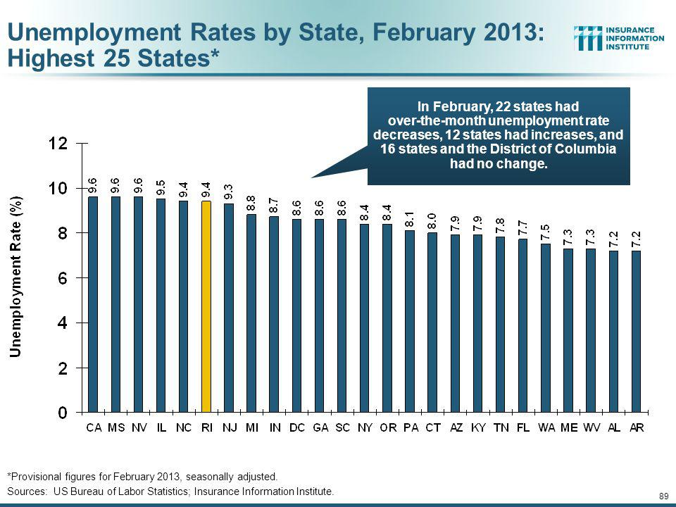 12/01/09 - 9pmeSlide – P6466 – The Financial Crisis and the Future of the P/C 88 Net Change in Government Employment: Jan.