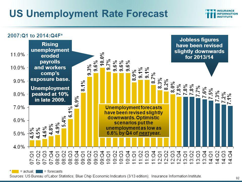 12/01/09 - 9pmeSlide – P6466 – The Financial Crisis and the Future of the P/C 91 Oil & Gas Extraction Employment, Jan.