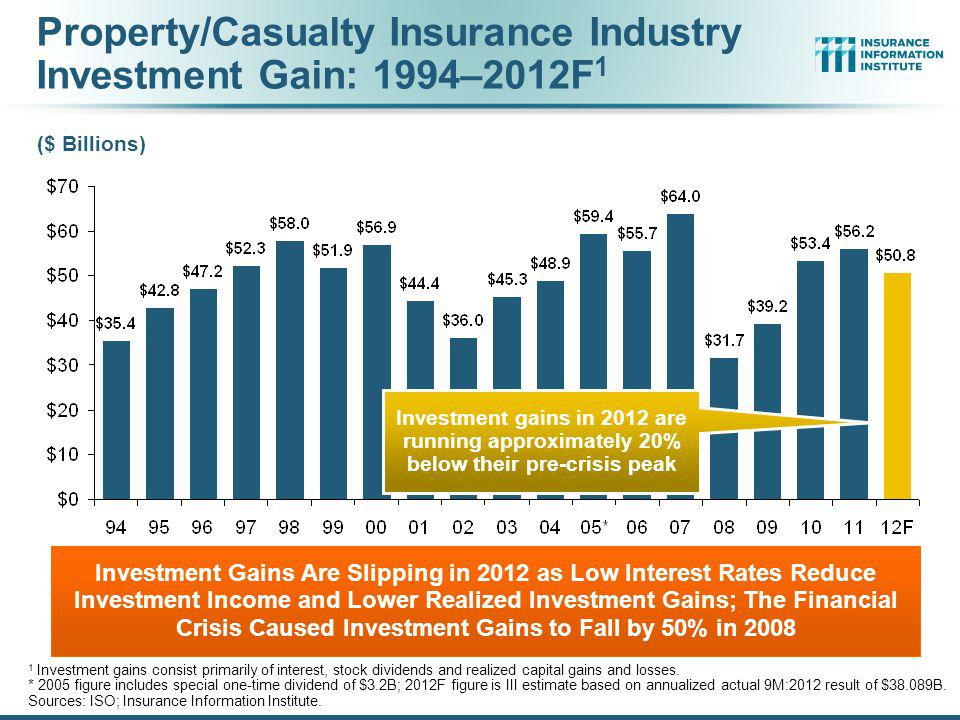 Property/Casualty Insurance Industry Investment Income: 2000–2012E 1 Investment Income Fell in 2012 Due to Persistently Low Interest Rates, Putting Additional Pressure on (Re) Insurance Pricing 1 Investment gains consist primarily of interest and stock dividends.
