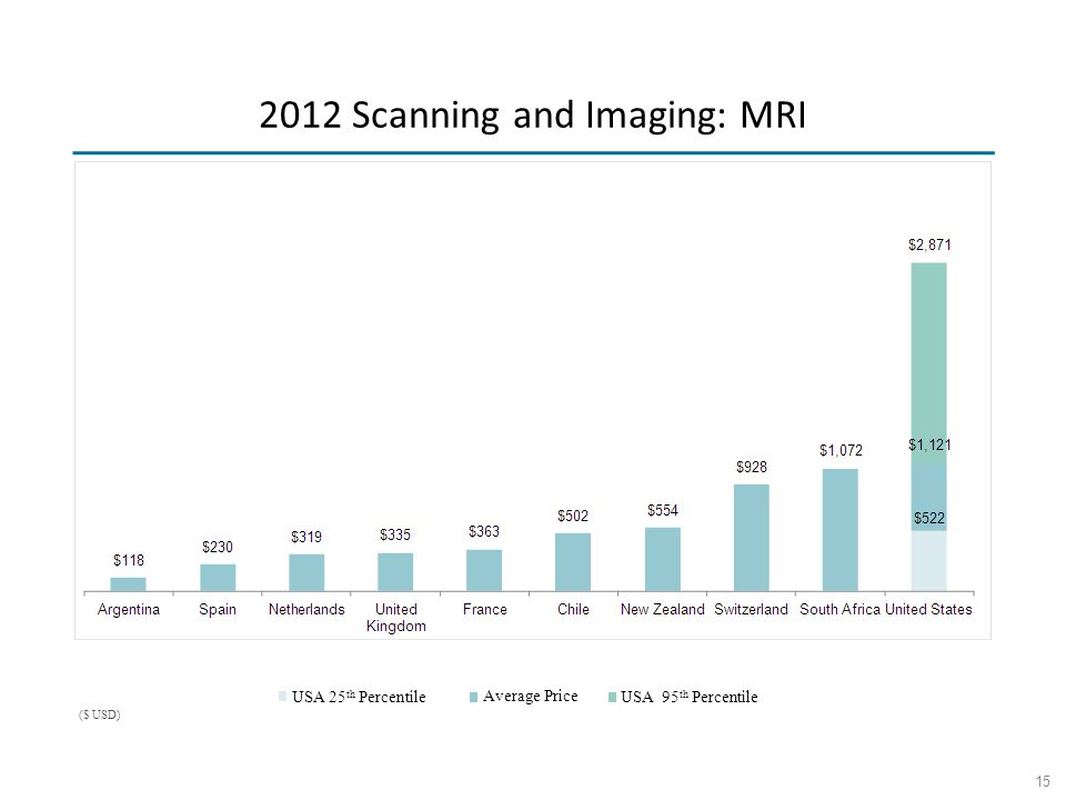 15 USA 25 th Percentile Average Price USA 95 th Percentile ($ USD) 2012 Scanning and Imaging: MRI