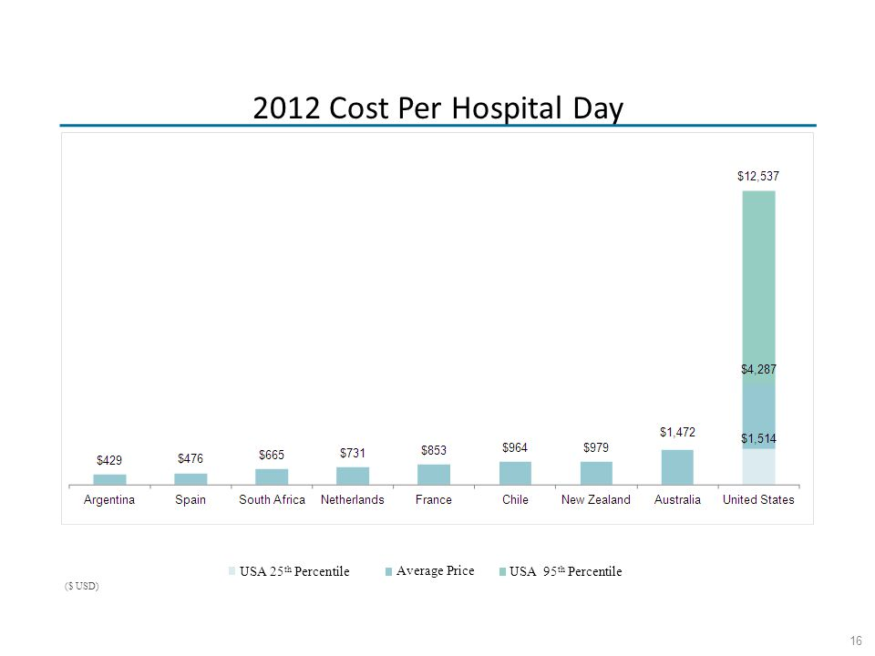 16 USA 25 th Percentile Average Price USA 95 th Percentile ($ USD) 2012 Cost Per Hospital Day
