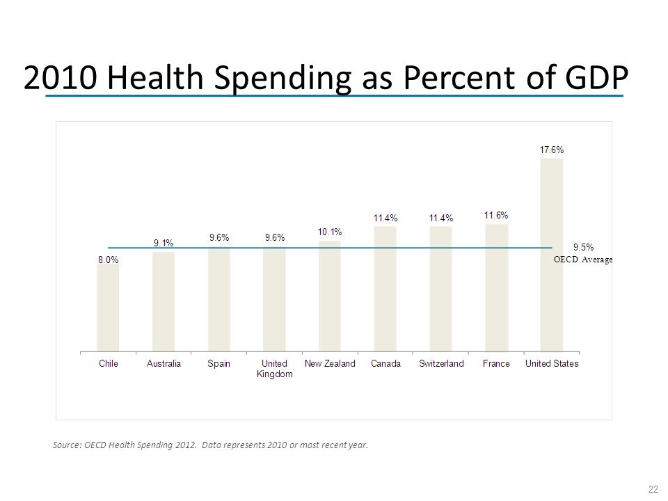 22 2010 Health Spending as Percent of GDP Source: OECD Health Spending 2012.