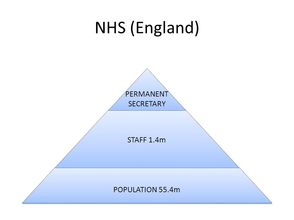 NHS (England) STAFF 1.4m POPULATION 55.4m PERMANENT SECRETARY