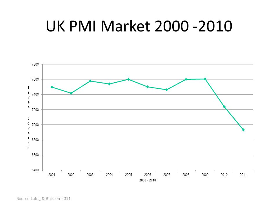 UK PMI Market 2000 -2010 Source Laing & Buisson 2011