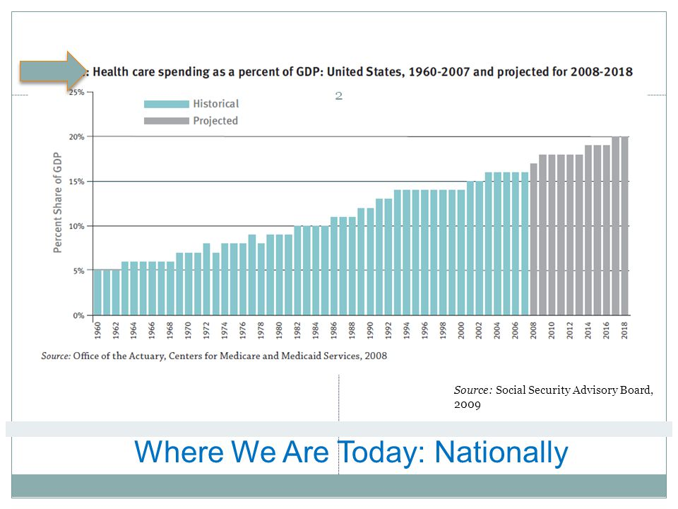 Where We Are Today: Nationally Source: Social Security Advisory Board, 2009 2