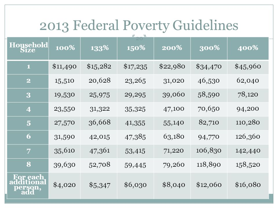 2013 Federal Poverty Guidelines Household Size 100% 133% 150%200% 300%400% 1$11,490$15,282$17,235$22,980$34,470$45,960 215,510 20,62823,265 31,02046,5