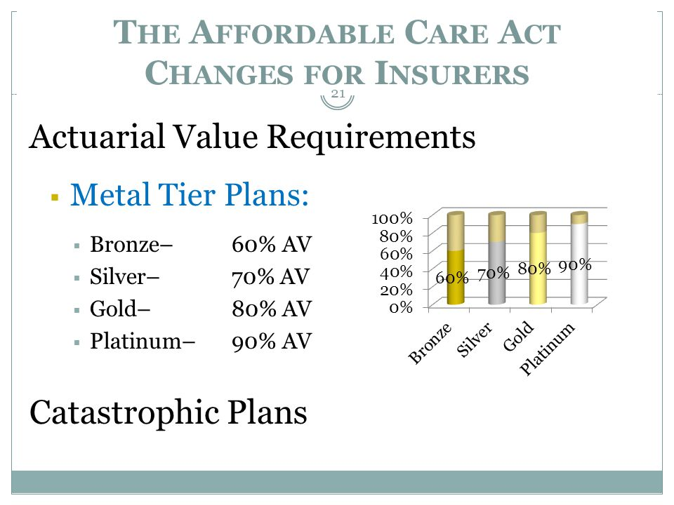 T HE A FFORDABLE C ARE A CT C HANGES FOR I NSURERS Actuarial Value Requirements Metal Tier Plans: Bronze– 60% AV Silver– 70% AV Gold– 80% AV Platinum–90% AV Catastrophic Plans 21