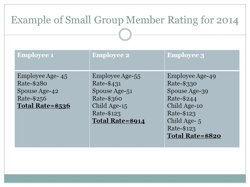 Example of Small Group Member Rating for 2014 Employee 1Employee 2Employee 3 Employee Age- 45 Rate-$280 Spouse Age-42 Rate-$256 Total Rate=$536 Employee Age-55 Rate-$431 Spouse Age-51 Rate-$360 Child Age-15 Rate-$123 Total Rate=$914 Employee Age-49 Rate-$330 Spouse Age-39 Rate-$244 Child Age-10 Rate-$123 Child Age- 5 Rate-$123 Total Rate=$820