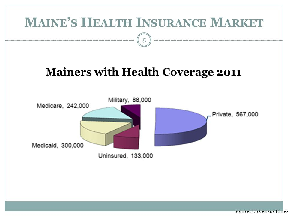 M AINE S H EALTH I NSURANCE M ARKET Mainers with Health Coverage 2011 Source: US Census Bureau 5