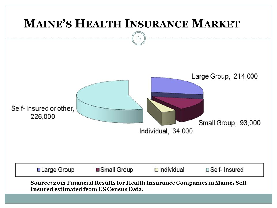 Maine Enrollees as of December 31, 2011 M AINE S H EALTH I NSURANCE M ARKET Source: 2011 Financial Results for Health Insurance Companies in Maine. Se