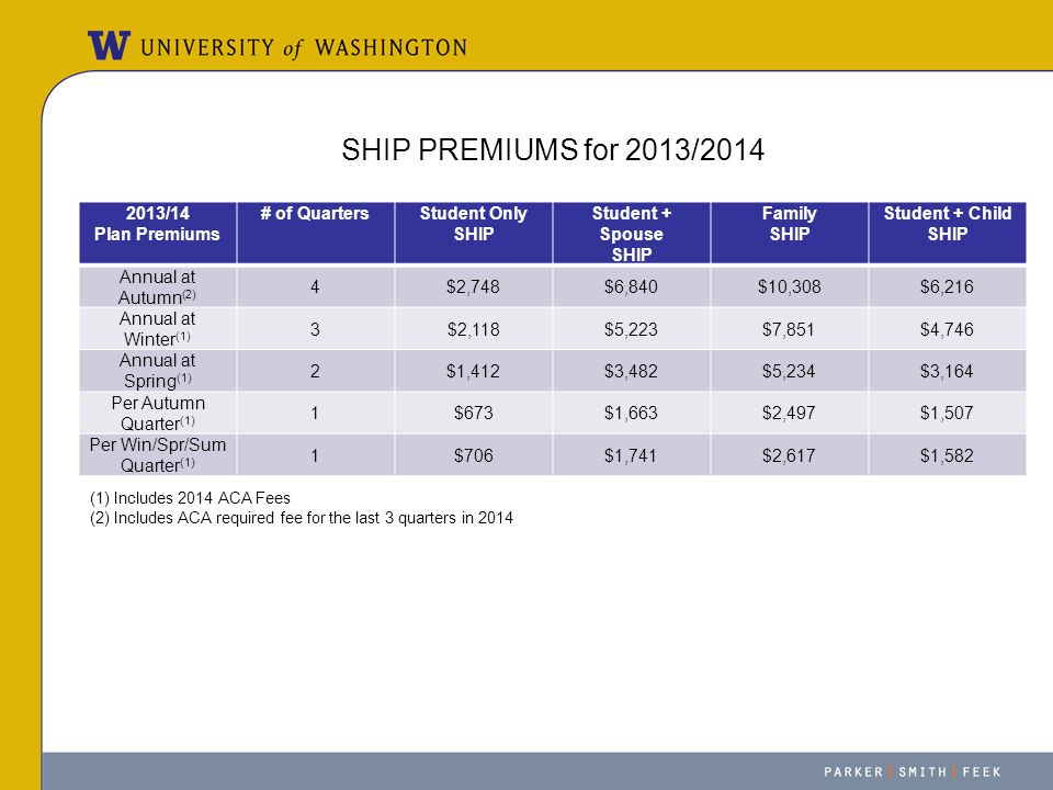SHIP PREMIUMS for 2013/2014 2013/14 Plan Premiums # of QuartersStudent Only SHIP Student + Spouse SHIP Family SHIP Student + Child SHIP Annual at Autu