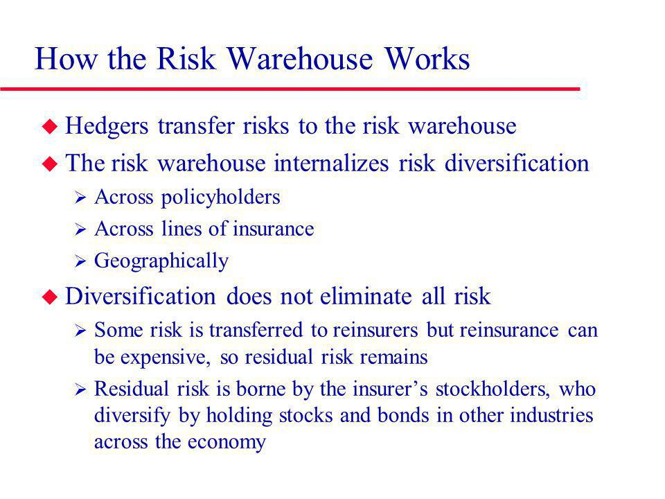 How the Risk Warehouse Works Hedgers transfer risks to the risk warehouse The risk warehouse internalizes risk diversification Across policyholders Across lines of insurance Geographically Diversification does not eliminate all risk Some risk is transferred to reinsurers but reinsurance can be expensive, so residual risk remains Residual risk is borne by the insurers stockholders, who diversify by holding stocks and bonds in other industries across the economy