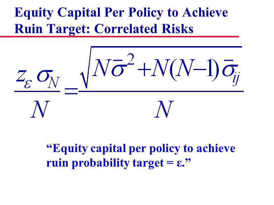 Equity Capital Per Policy to Achieve Ruin Target: Correlated Risks Equity capital per policy to achieve ruin probability target = ε.