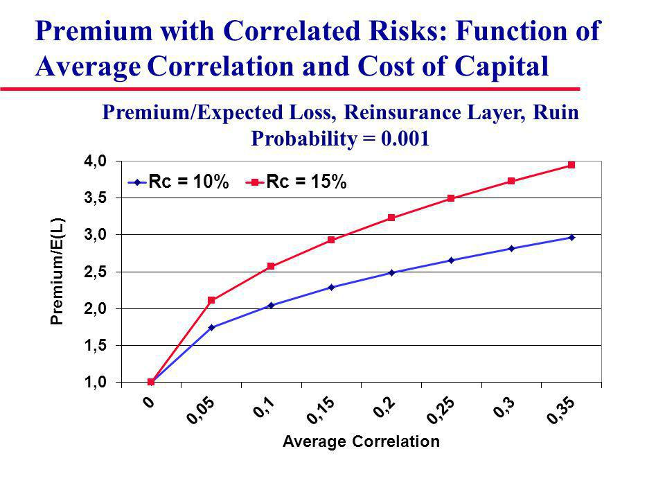Premium with Correlated Risks: Function of Average Correlation and Cost of Capital Premium/Expected Loss, Reinsurance Layer, Ruin Probability = 0.001