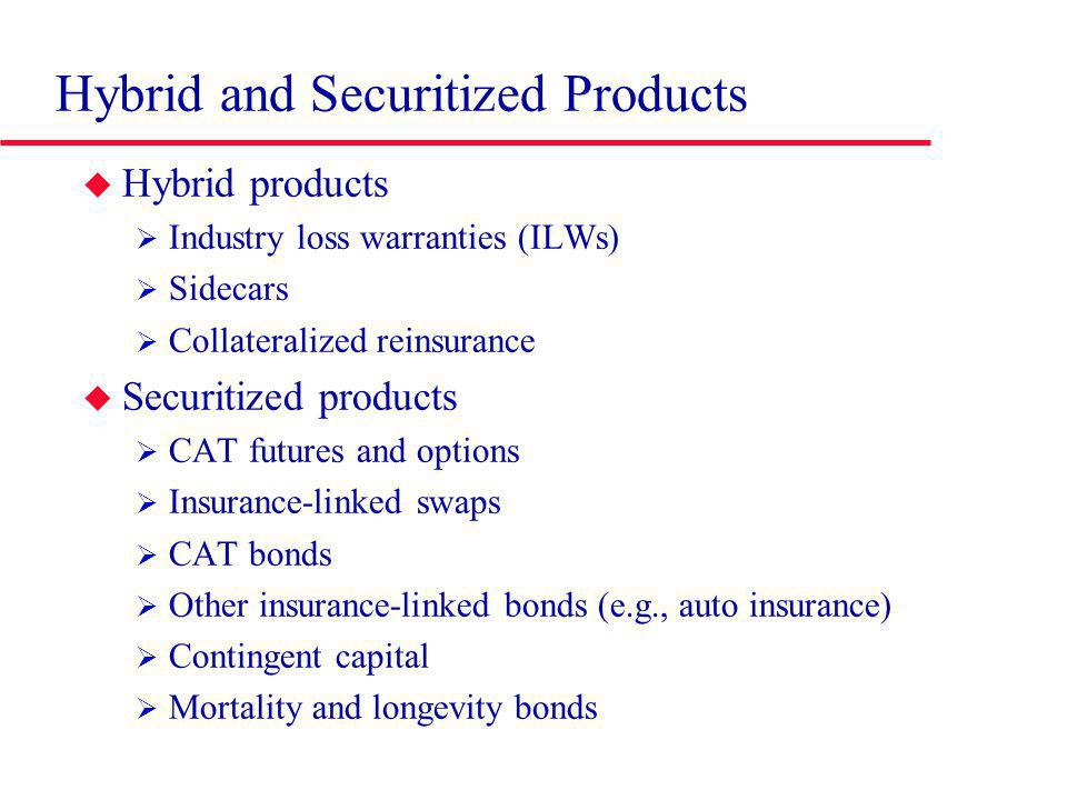 Hybrid and Securitized Products Hybrid products Industry loss warranties (ILWs) Sidecars Collateralized reinsurance Securitized products CAT futures and options Insurance-linked swaps CAT bonds Other insurance-linked bonds (e.g., auto insurance) Contingent capital Mortality and longevity bonds