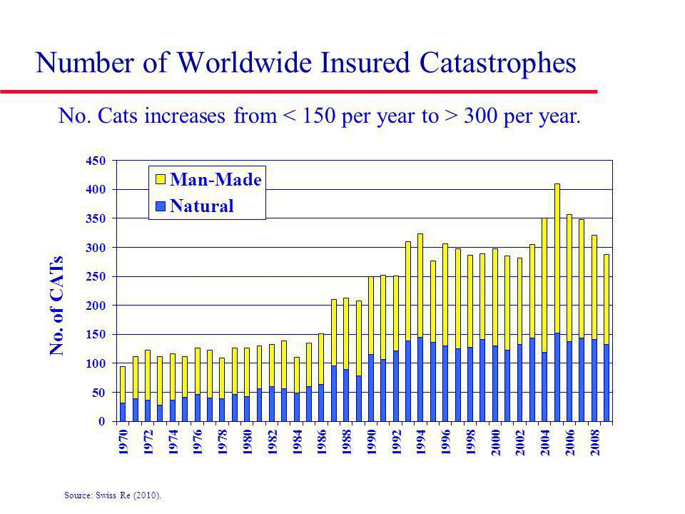 Number of Worldwide Insured Catastrophes No. Cats increases from 300 per year.