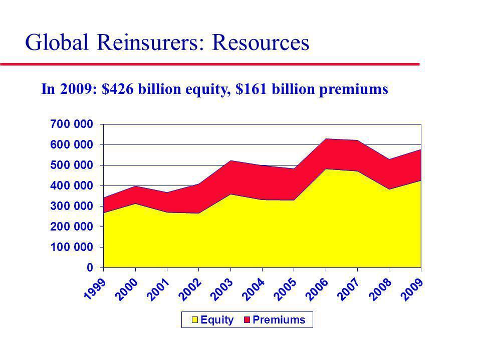 Global Reinsurers: Resources In 2009: $426 billion equity, $161 billion premiums