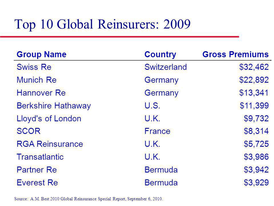Top 10 Global Reinsurers: 2009 Group NameCountryGross Premiums Swiss ReSwitzerland$32,462 Munich ReGermany$22,892 Hannover ReGermany$13,341 Berkshire HathawayU.S.$11,399 Lloyd s of LondonU.K.$9,732 SCORFrance$8,314 RGA ReinsuranceU.K.$5,725 TransatlanticU.K.$3,986 Partner ReBermuda$3,942 Everest ReBermuda$3,929 Source: A.M.