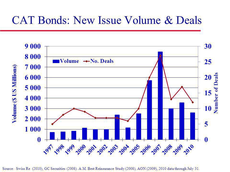CAT Bonds: New Issue Volume & Deals Source: Swiss Re (2010), GC Securities (2008).
