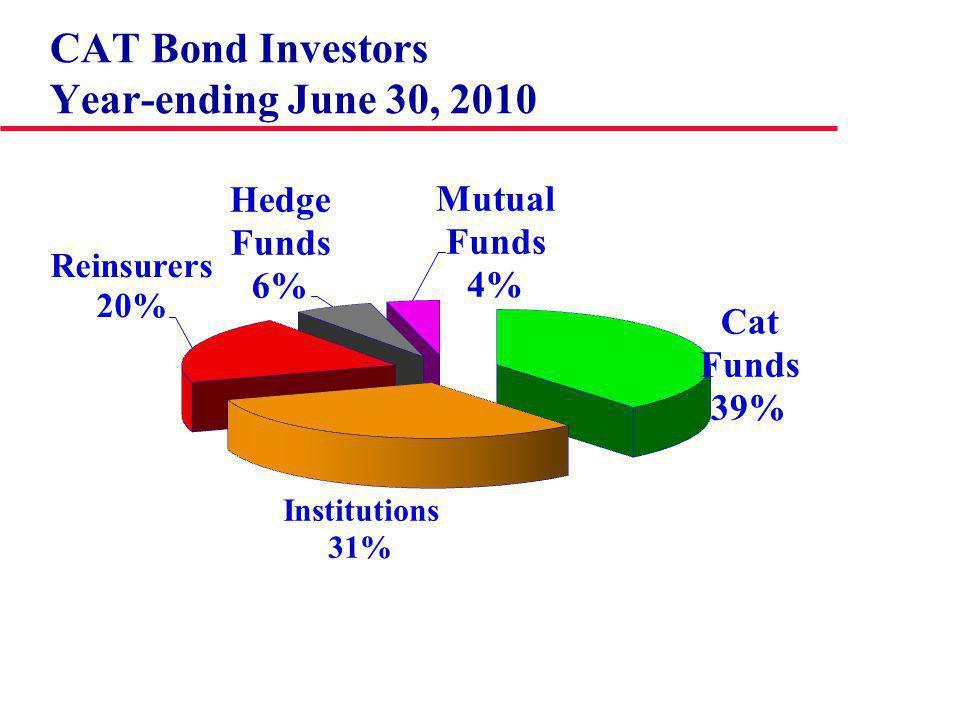 CAT Bond Investors Year-ending June 30, 2010