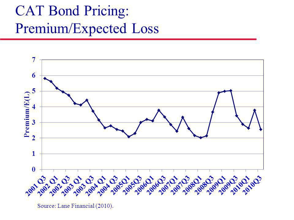 CAT Bond Pricing: Premium/Expected Loss Source: Lane Financial (2010).