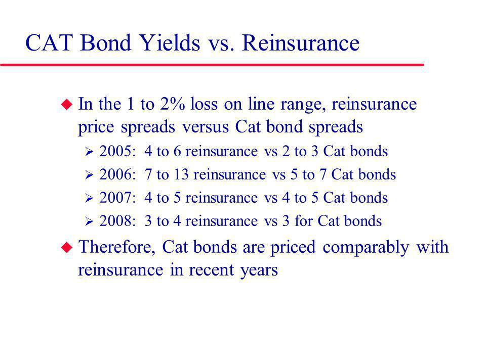 CAT Bond Yields vs.