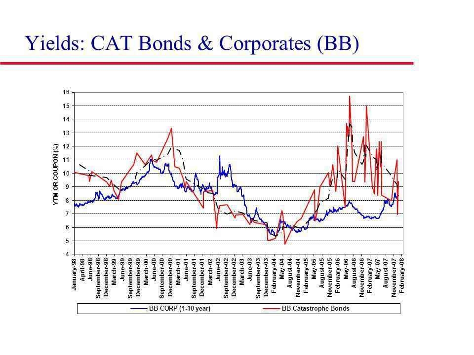 Yields: CAT Bonds & Corporates (BB)