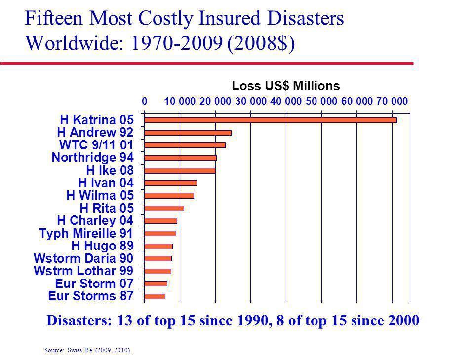 Fifteen Most Costly Insured Disasters Worldwide: 1970-2009 (2008$) Disasters: 13 of top 15 since 1990, 8 of top 15 since 2000 Source: Swiss Re (2009, 2010).