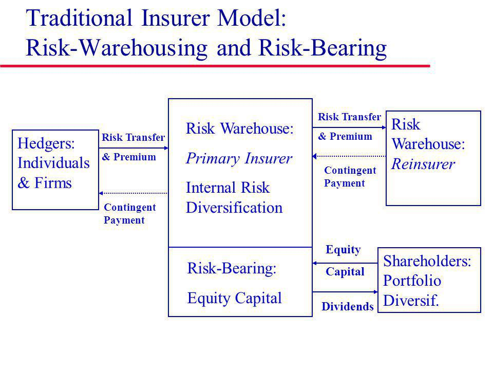 Traditional Insurer Model: Risk-Warehousing and Risk-Bearing Risk Warehouse: Primary Insurer Internal Risk Diversification Risk-Bearing: Equity Capital Hedgers: Individuals & Firms Risk Transfer & Premium Contingent Payment Shareholders: Portfolio Diversif.