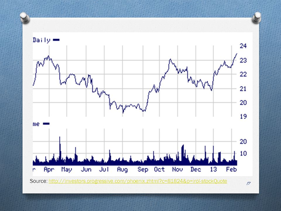 17 Source: http://investors.progressive.com/phoenix.zhtml?c=81824&p=irol-stockQuotehttp://investors.progressive.com/phoenix.zhtml?c=81824&p=irol-stock