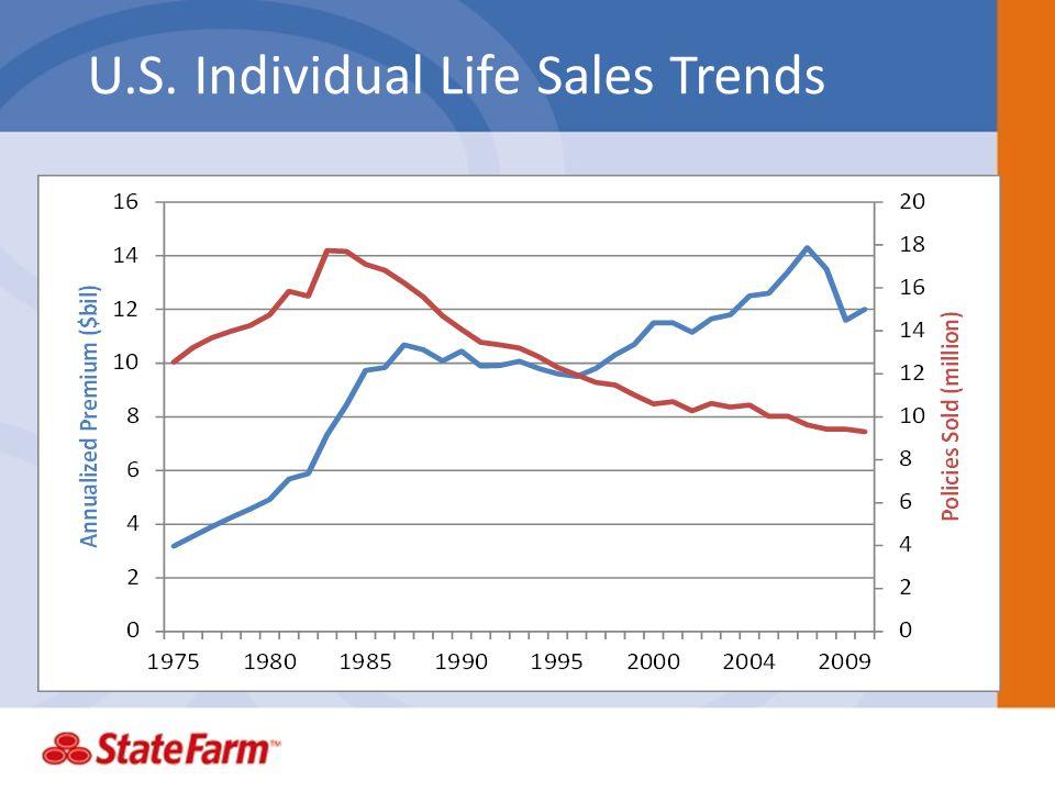 U.S. Individual Life Sales Trends