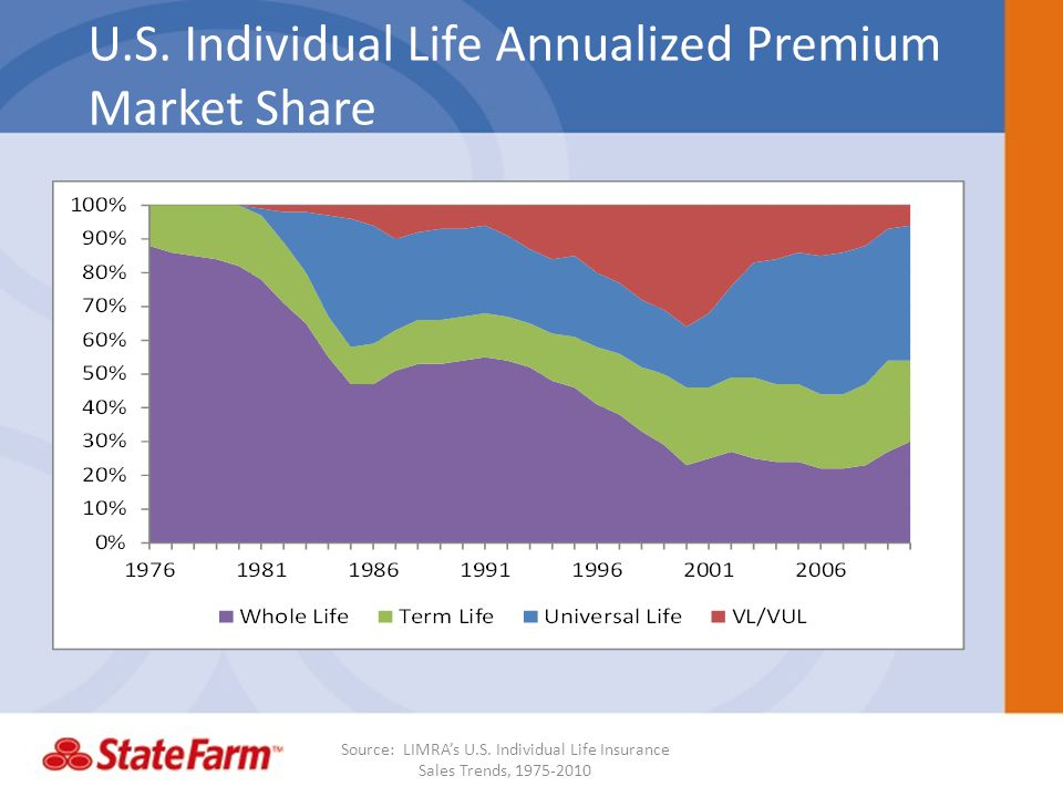 U.S.Individual Life Annualized Premium Market Share Source: LIMRAs U.S.