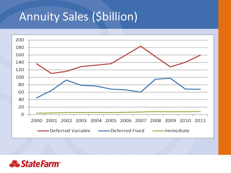 Annuity Sales ($billion)