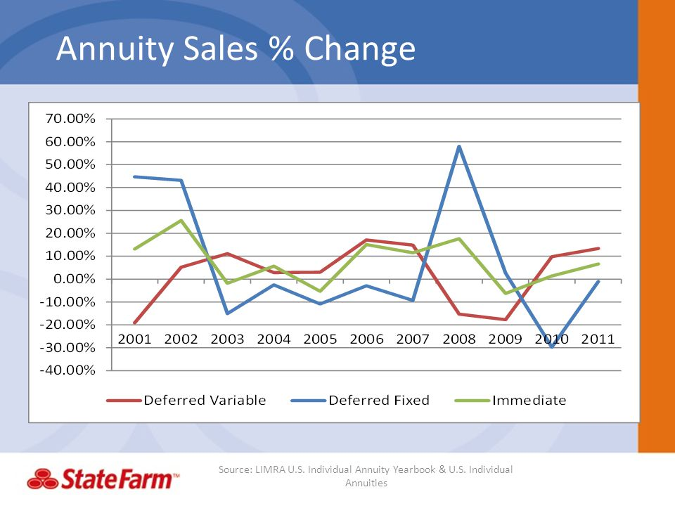 Annuity Sales % Change Source: LIMRA U.S. Individual Annuity Yearbook & U.S. Individual Annuities