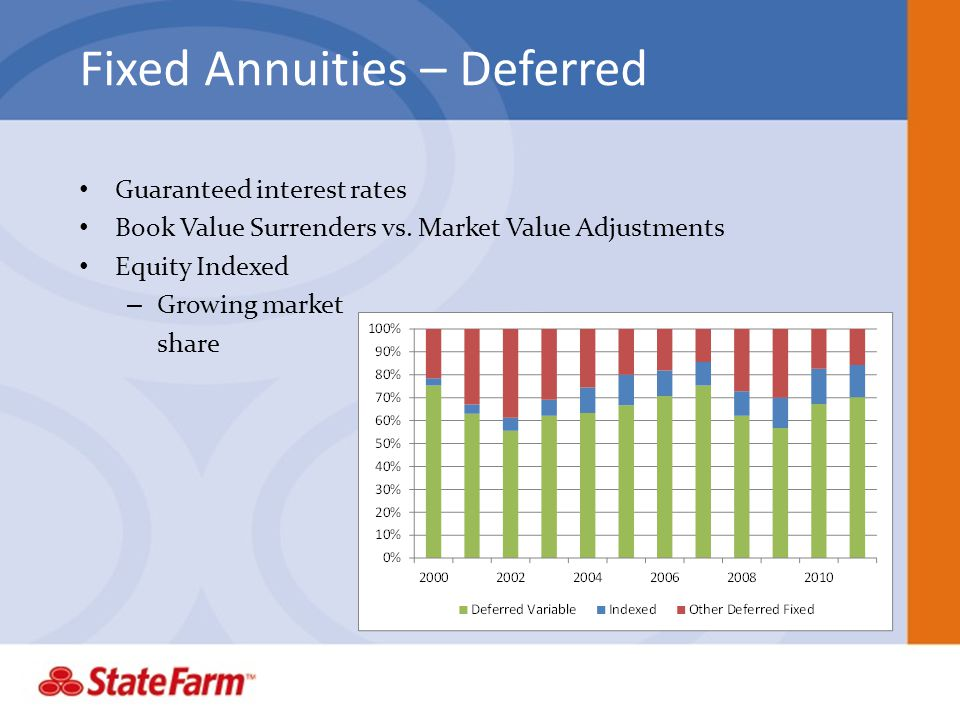 Fixed Annuities – Deferred Guaranteed interest rates Book Value Surrenders vs. Market Value Adjustments Equity Indexed – Growing market share