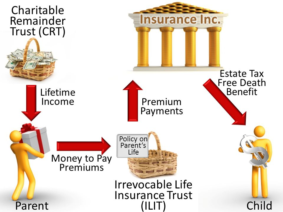 Irrevocable Life Insurance Trust (ILIT) ParentChild Money to Pay Premiums Premium Payments Estate Tax Free Death Benefit Policy on Parents Life Charitable Remainder Trust (CRT) Lifetime Income