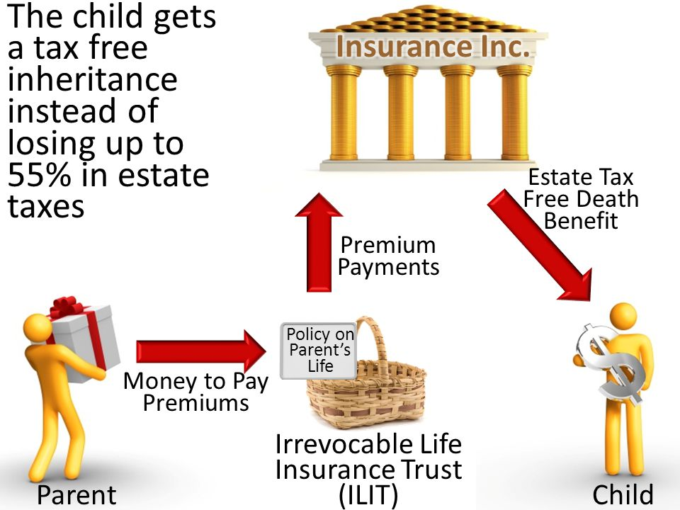 Irrevocable Life Insurance Trust (ILIT) ParentChild Money to Pay Premiums Premium Payments Estate Tax Free Death Benefit Policy on Parents Life The child gets a tax free inheritance instead of losing up to 55% in estate taxes