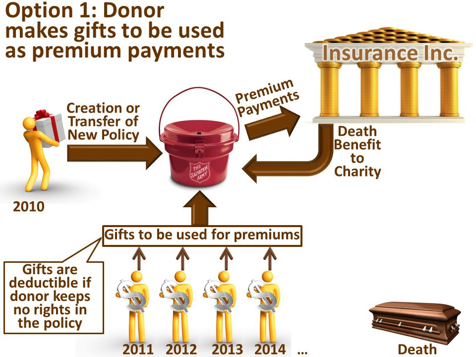 Creation or Transfer of New Policy 2010 2011 2012 2013 2014 … Death Gifts to be used for premiums Premium Payments Death Benefit to Charity Option 1: Donor makes gifts to be used as premium payments Gifts are deductible if donor keeps no rights in the policy