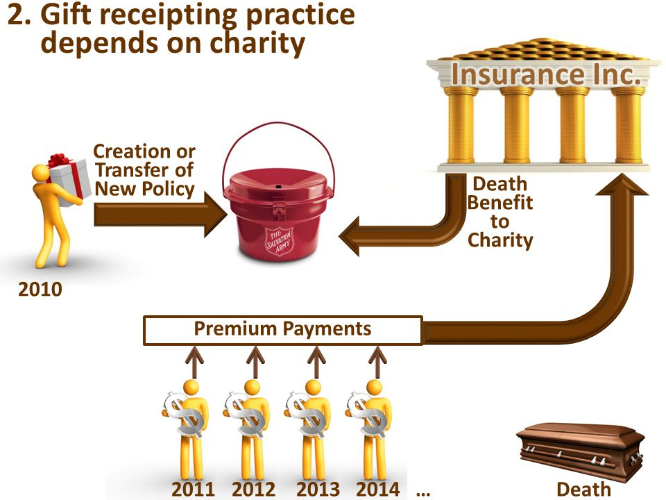 Creation or Transfer of New Policy 2010 2011 2012 2013 2014 … Death Premium Payments Death Benefit to Charity 2.