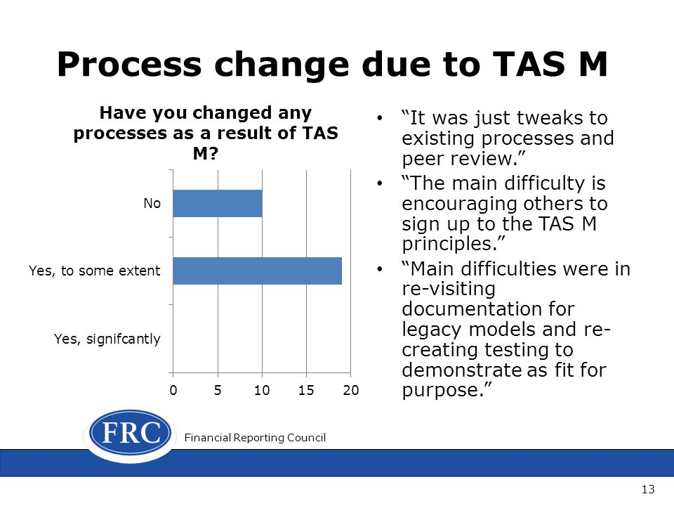 Process change due to TAS M It was just tweaks to existing processes and peer review. The main difficulty is encouraging others to sign up to the TAS